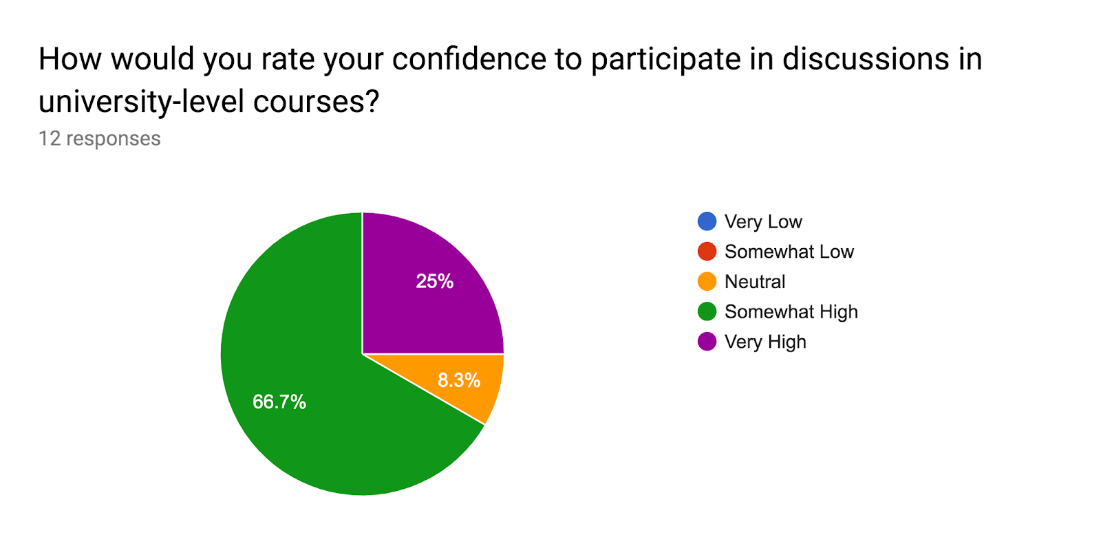Forms response chart. Question title: How would you rate your confidence to participate in discussions in university-level courses?. Number of responses: 12 responses.