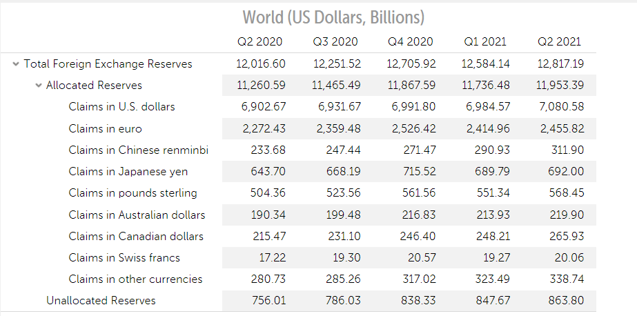 Reserve Currency - IMF Reserve Currency Allocations