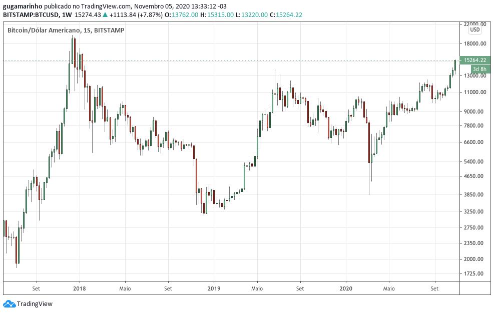 Preço do bitcoin desde final de 2018 até hoje. Fonte: TradingView.