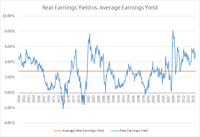 When The Real Earnings Yield (blue Line) Has Been Below The Long Term  Average (orange Line), That Has Meant That Stocks Were Overpriced Relative  To The Then ...