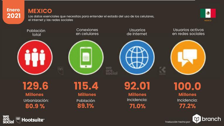grafico-situacion-digital-mexico-2020-2021