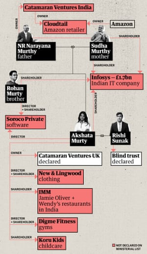 Graphic displaying the connection between Rishi Sunak's in law's and their investments