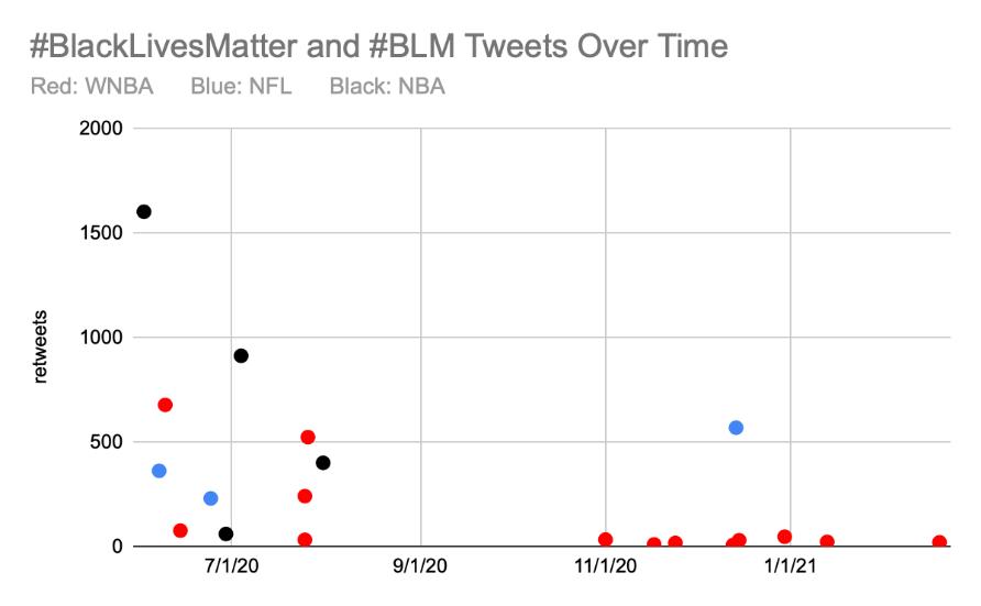 Figure 2: Scatter plot describing #blacklivesmatter posts over time