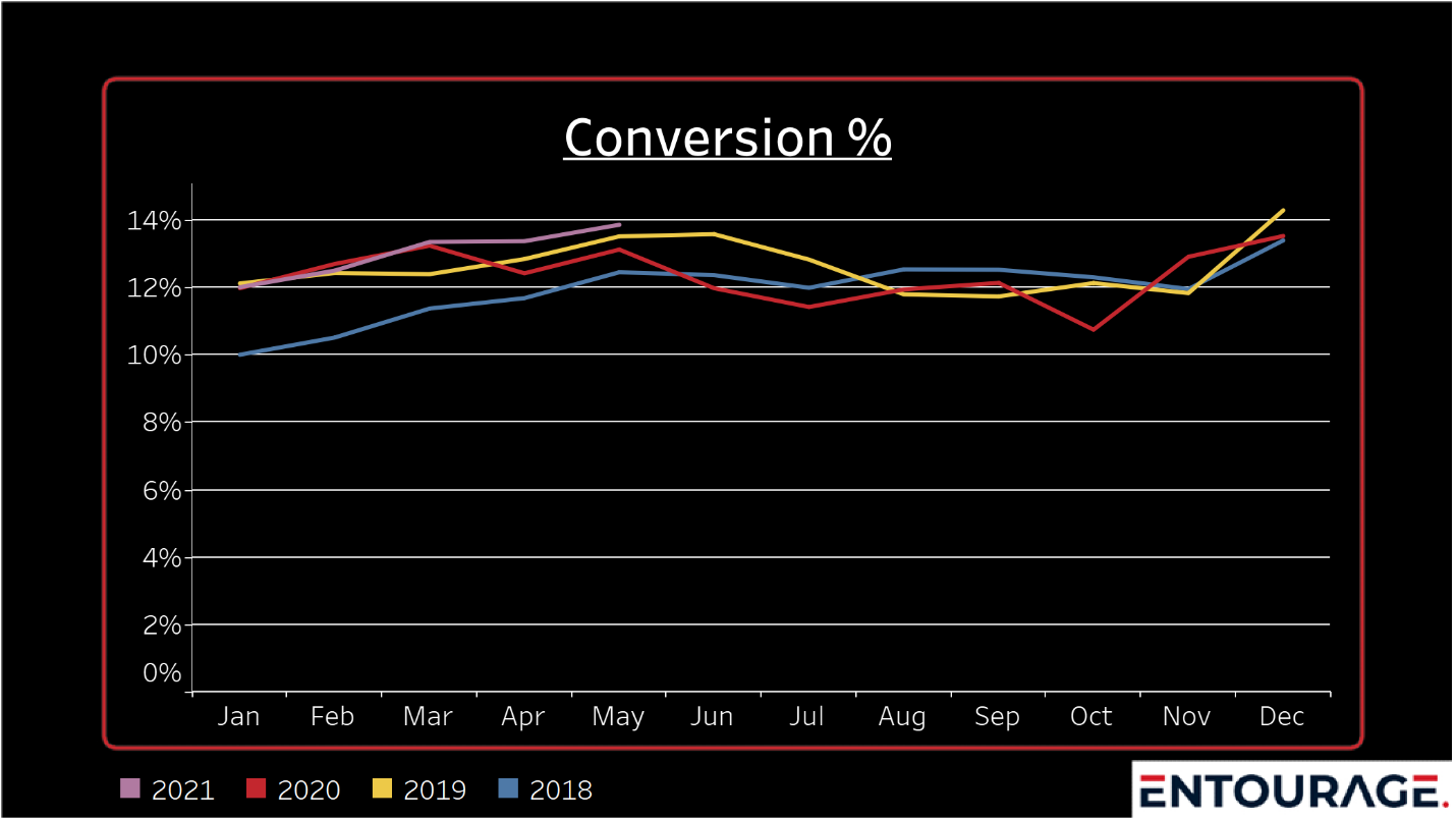Conversion%_YR_DB