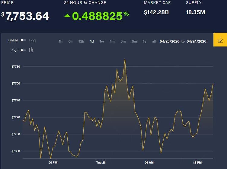 Le prix BTC atteindra-t-il 8 000 $