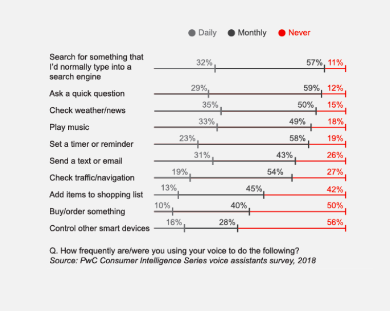 Uses of Voice Recognition Software in Smart Speakers at Homes