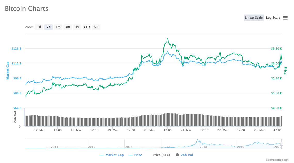 Graph showing Bitcoin's price from Mar. 16 to Mar. 23