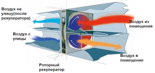 Обустройство системы приточно-вытяжной вентиляции с рекуператором, ее особенности и преимущества