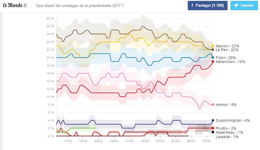 sondage le monde.png