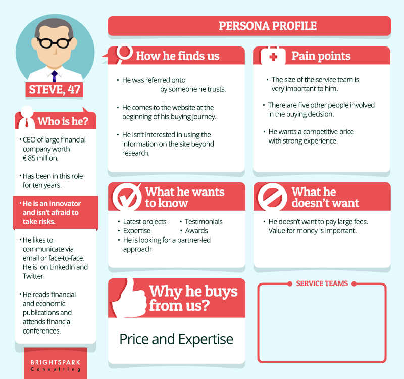 sales messaging customer personas