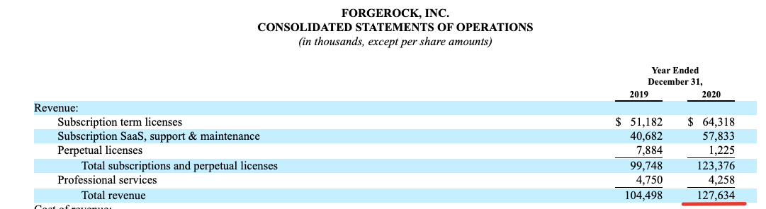 На следующей неделе на IPO выходит компания ForgeRock