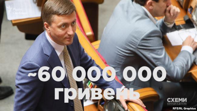 Близько 60 мільйонів пішло до фірми члена аграрного комітету Ради від групи «Воля народу» Лабазюка