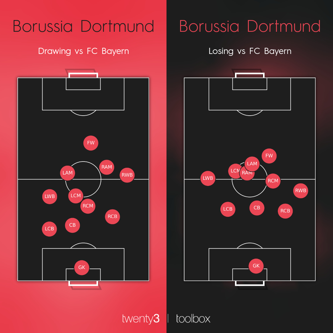 Borussia Dortmund's average position map when the game was level compared to their average position map after falling behind.