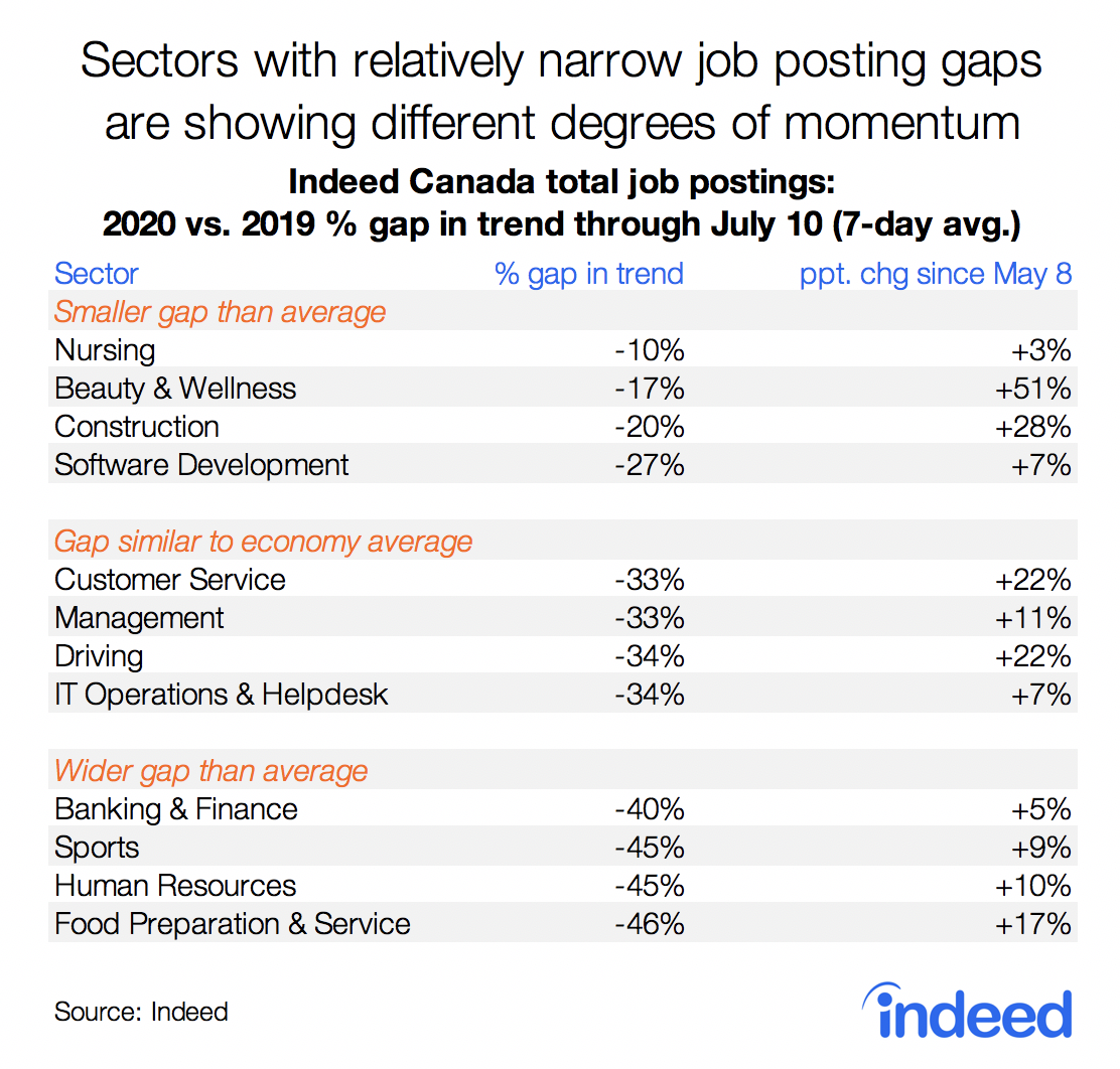 Sectors with relatively narrow job postings gaps are showing different degrees of momentum