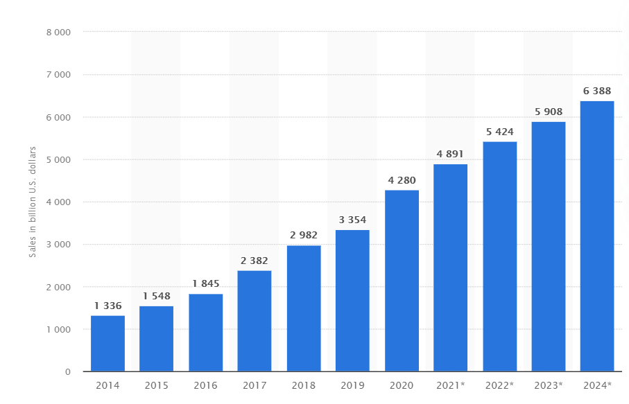 e-commerce revenue worldwide in 2021 from 2014 to 2024