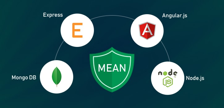 MEAN Stack- Digital Transformation Guide For A Non-Tech Founder