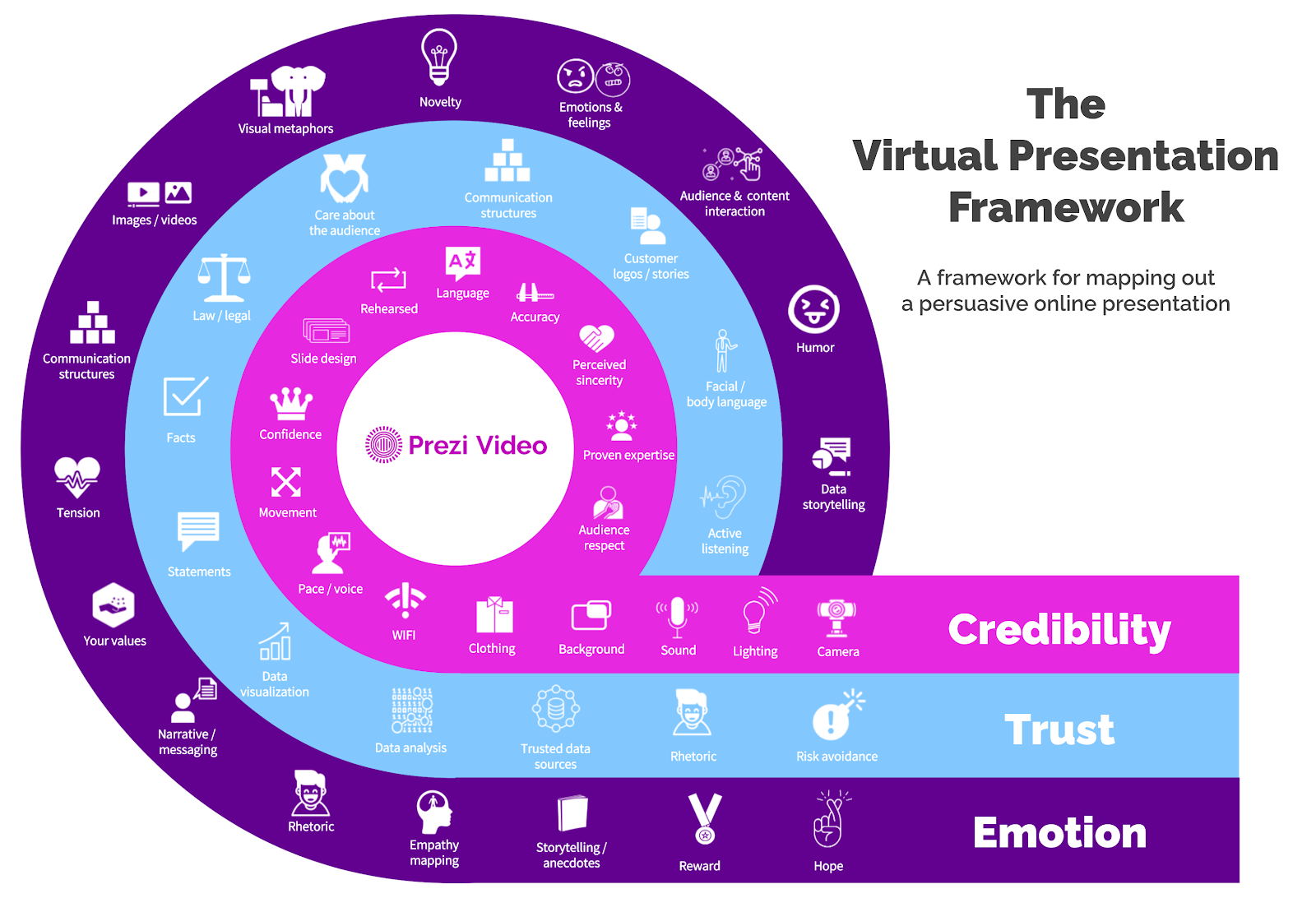 The virtual presentation framework will help you with presenting online.