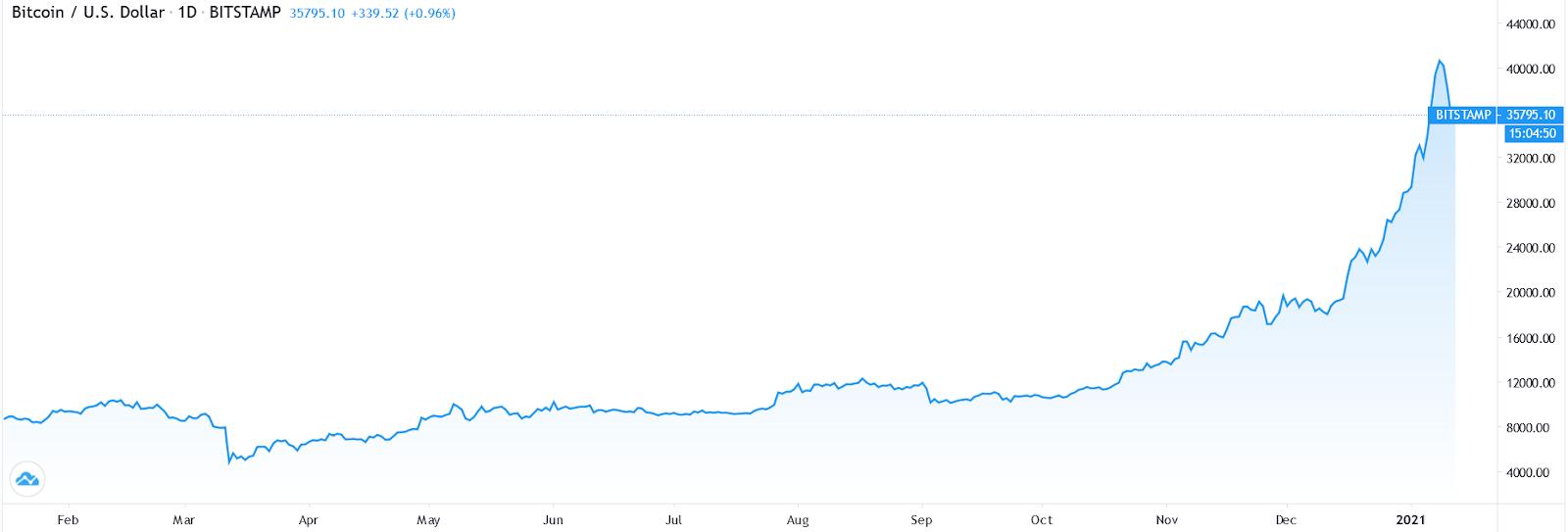 gráfico do preço do bitcoin em dólar