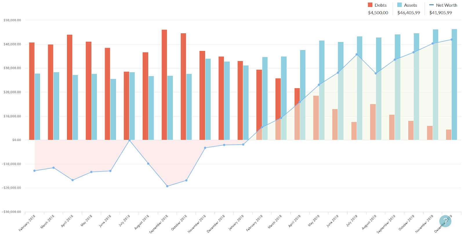 Is YNAB Worth the Cost? One YNAB user got out of debt using YNAB for two years
