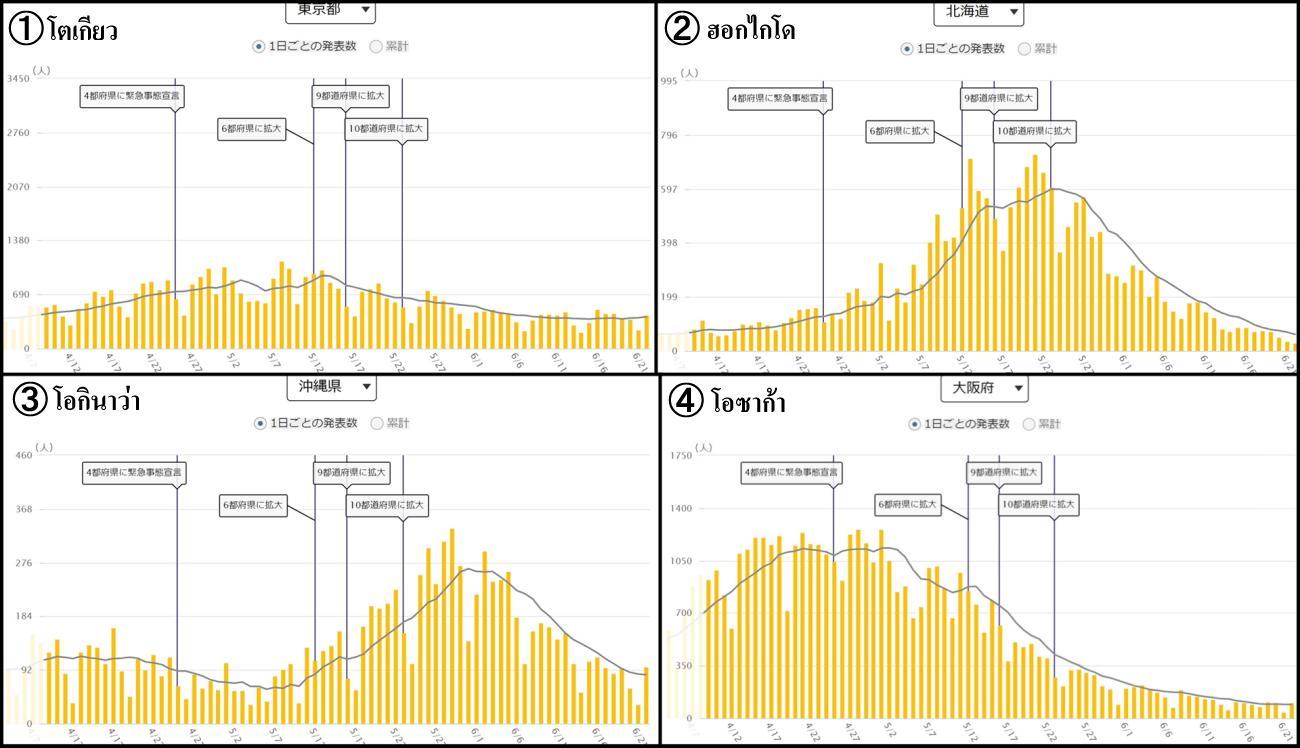 グラフ, ヒストグラム  自動的に生成された説明