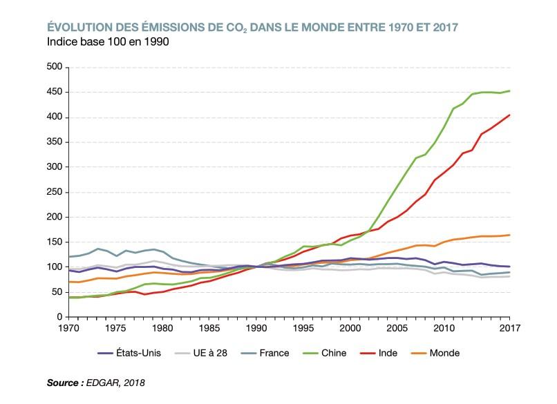 Evolution émission de CO2 monde 1970 - 2017