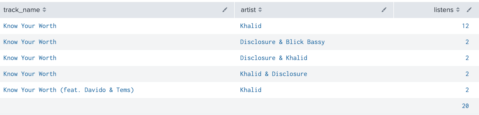 Screenshot showing the track_name Know Your Worth listed 5 times, with different artist permutations each time, Khalid, Disclosure & Khalid, Disclosure & Blick Bassy, Khalid & Disclosure, and Khalid, with total listens of 20 for all permutations.