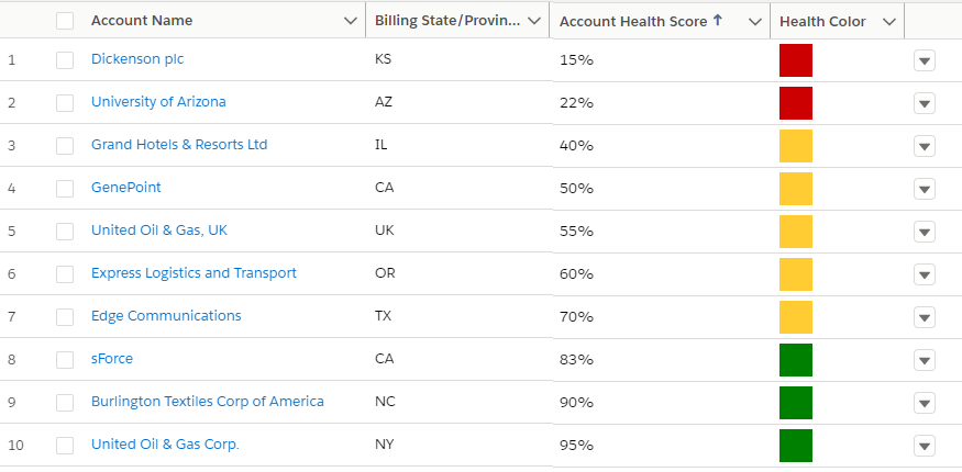 Dashboard of Account Health Scores