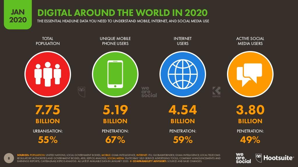 Digitalización en el mundo - 2020