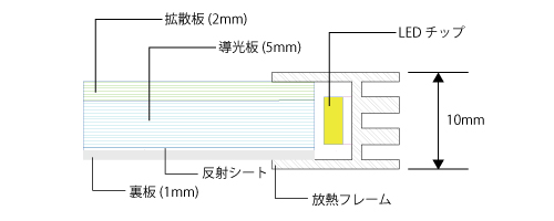 LEDライトモジュールの断面図