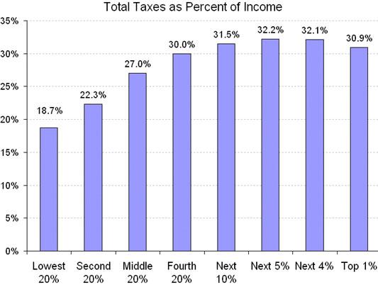 Pay Property Tax Online Vasai