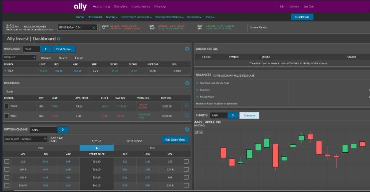 Обзор форекс-брокера Ally Invest: о чем говорят отзывы клиентов