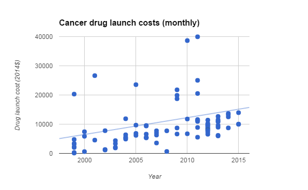 Bill Maher: Cancer drugs cost $10,000 a month