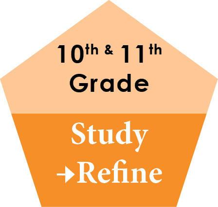 10th & 11th Grade: Study & Refine