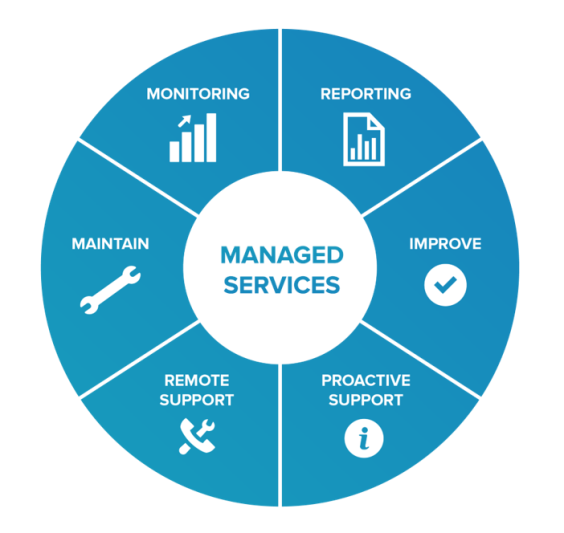 Image result for managed services