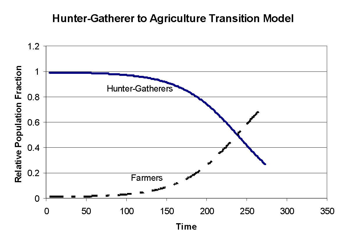 hunter gatherers major transition in history essay