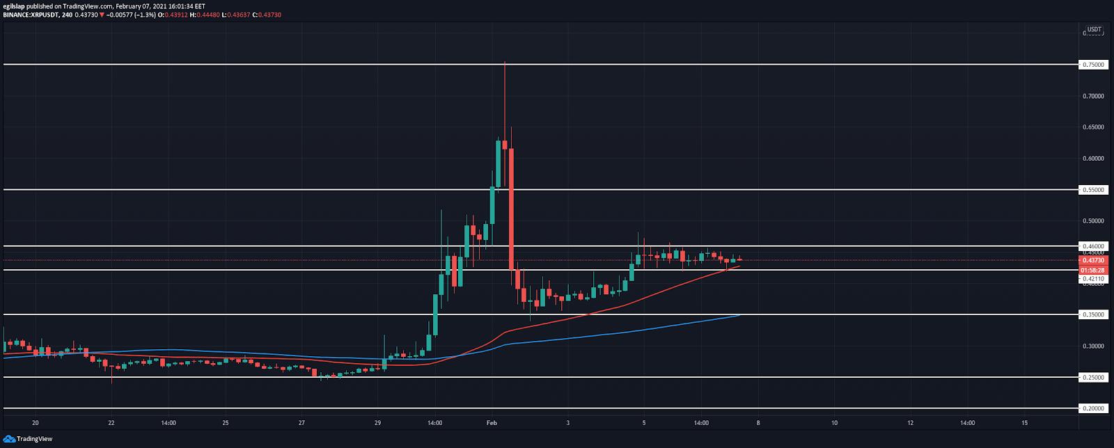 Weekly Crypto Price Analysis - XRP