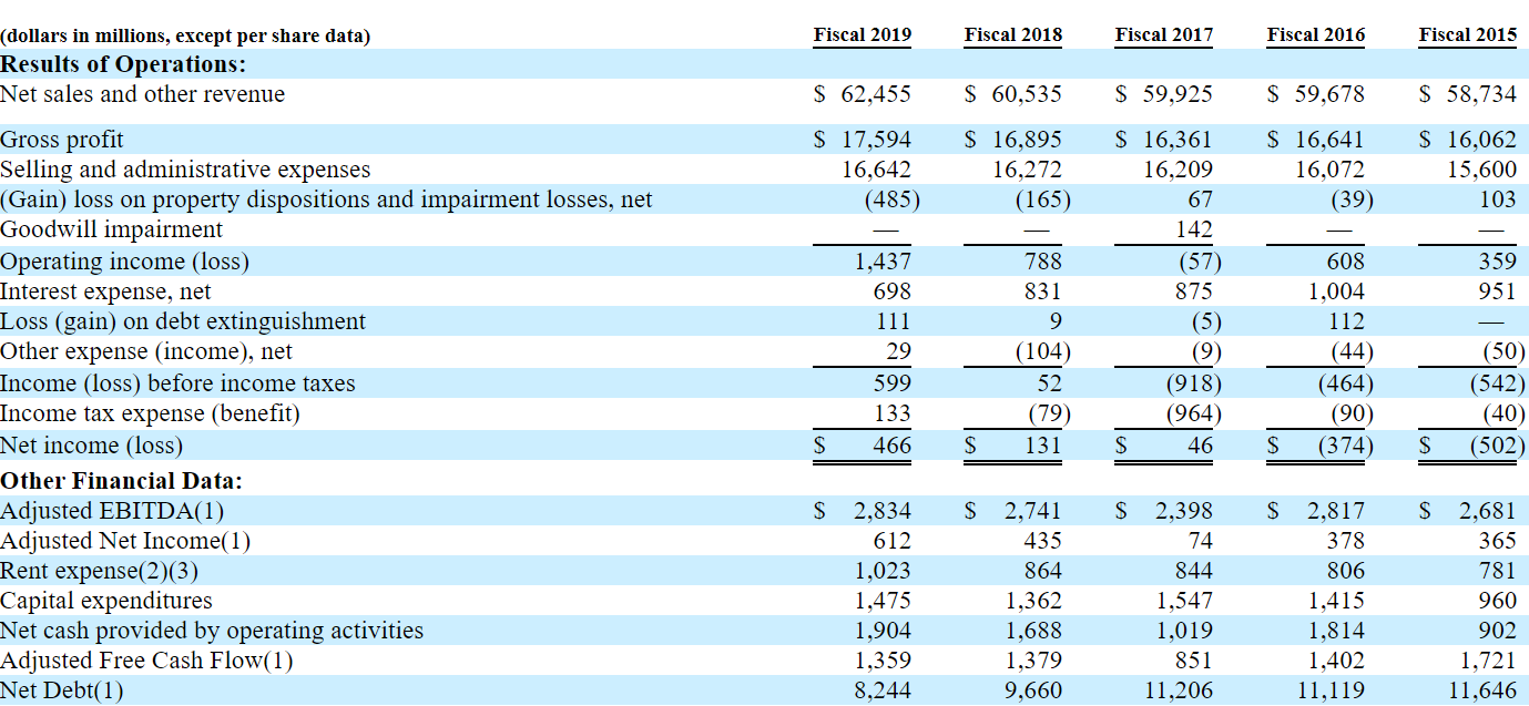 Обзор IPO Albertsons Companies.