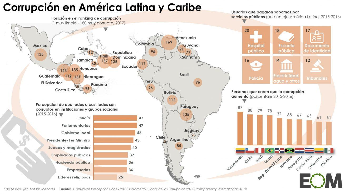 https://elordenmundial.com/wp-content/uploads/2018/07/Am%C3%A9rica-Latina-Caribe-Pol%C3%ADtica-Sociedad-Corrupci%C3%B3n-en-Am%C3%A9rica-Latina-y-Caribe-1310x738.jpg