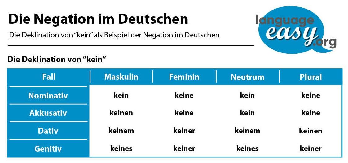 Cách nói phủ định trong tiếng Đức