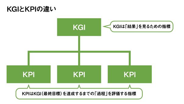 KGIとKPIの違い