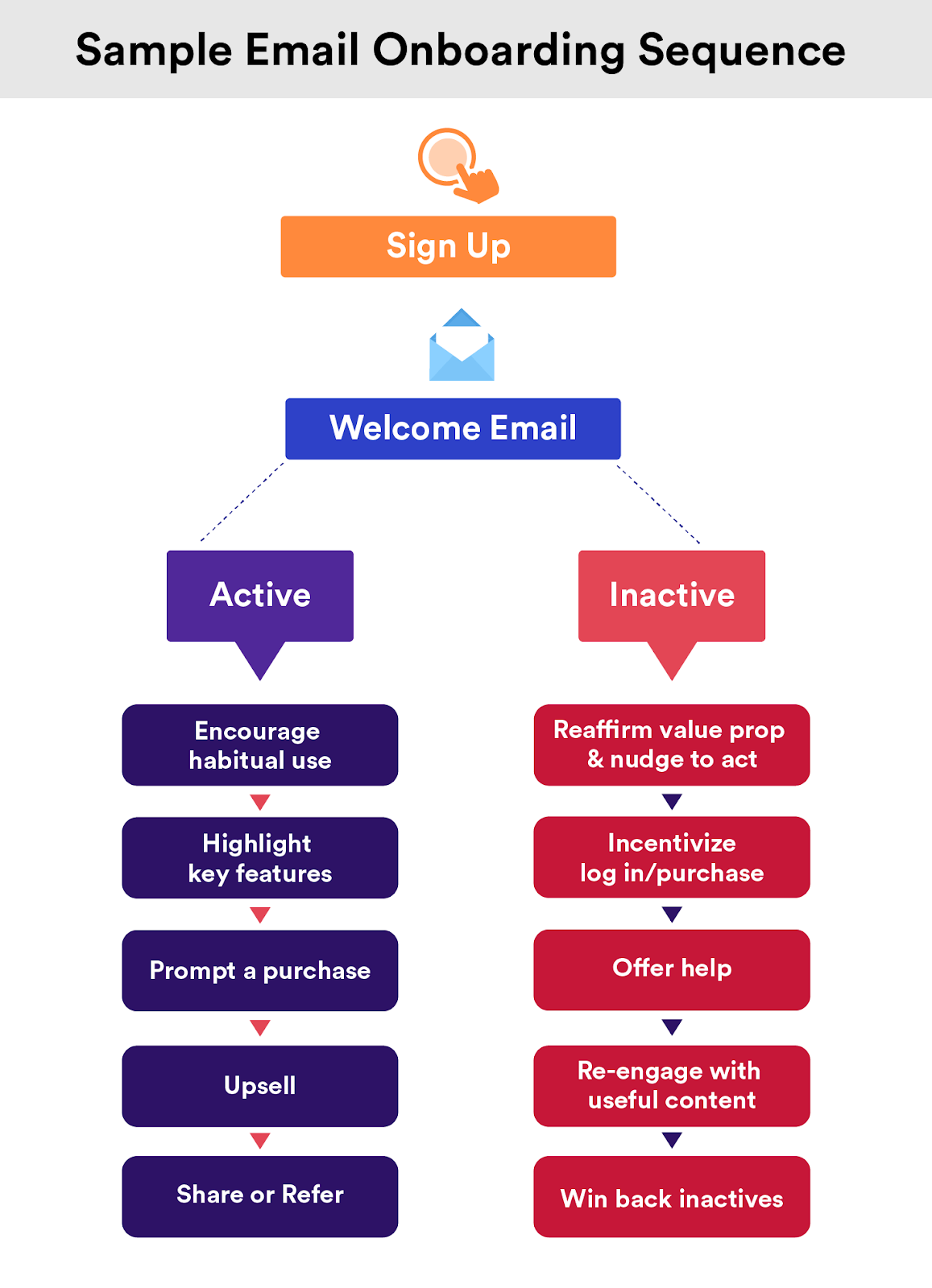 Sample Email Onboarding Sequence for active and inactive users.