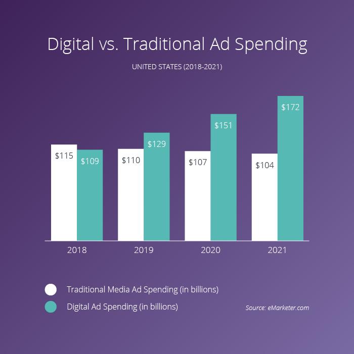 digital vs traditional ad spending