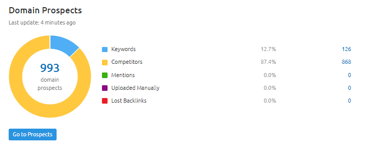 website stats from link building tool