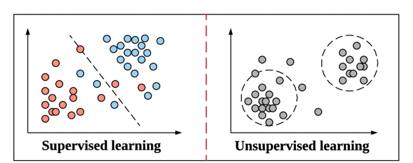 image showing supervised learning vs. unsupervised learning
