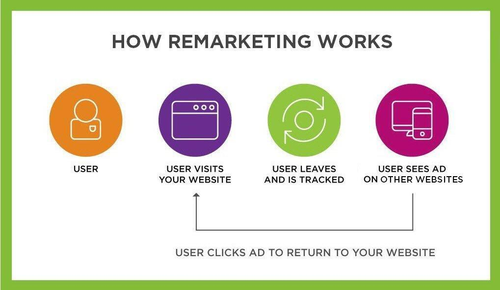 C:\Users\Dell\AppData\Local\Microsoft\Windows\INetCache\Content.Word\what-is-remarketing.jpg