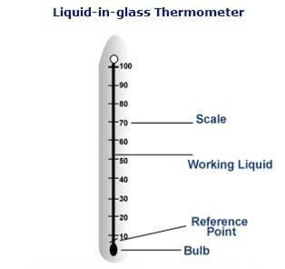 http://automationwiki.com/images/e/ee/Liquid_in_glass_thermometer.jpg