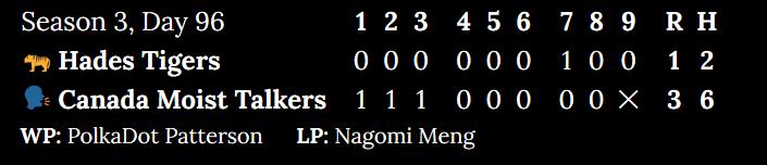 Season 3, Day 96. Hades Tigers at Canada Moist Talkers. Inning 1: 0 to 1. Inning 2: 0 to 1. Inning 3: 0 to 1. Inning 4: 0 to 0. Inning 5: 0 to 0. Inning 6: 0 to 0. Inning 7: 1 to 0. Inning 8: 0 to 0. Top of 9: 0. Score: 1 to 3. Hits: 2 to 6. Winning pitcher: PolkaDot Patterson. Losing pitcher: Nagomi Meng.