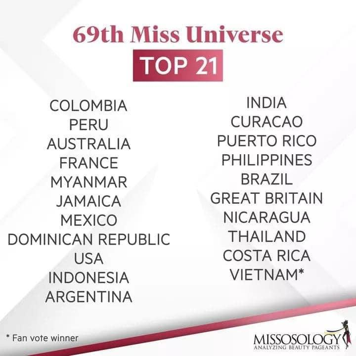 Có thể là hình ảnh về một hoặc nhiều người và văn bản cho biết '69th Miss Universe TOP 21 COLOMBIA PERU AUSTRALIA FRANCE MYANMAR JAMAICA MEXCO DOMINICAN REPUBLIC USA INDONESIA ARGENTINA INDIA CURACAO PUERTO RICO PHILIPPINES BRAZIL GREAT BRITAIN NICARAGUA THAILAND COSTA RICA VIETNAM* Fan vote winner MISSOOGA BEAUTY PAGEANTS ANALYZING'