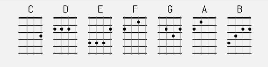 Major Chords