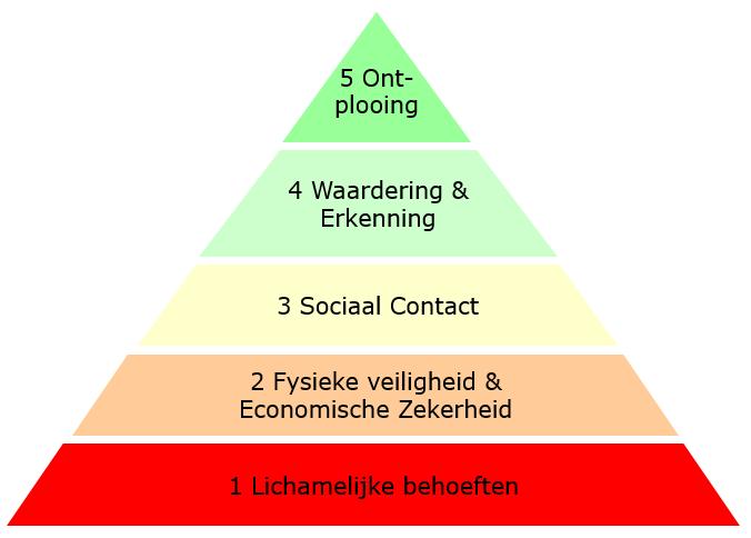 Maslow's piramide